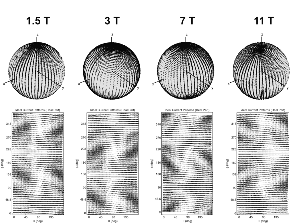 A snapshot of ideal current patterns associated with ultimate intrinsic signal-to-noise ratio (UISNR) at the center of a sphere at various B0 field strengths, from left: 1.5 T, 3 T, 7 T, and 11 T.