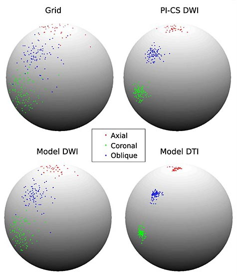 Comparison of diffusion measurements obtained with four different imaging methods.